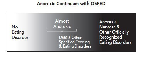 But when it comes to understanding OSFED, it might be helpful to think of eating disorders falling on a continuum.